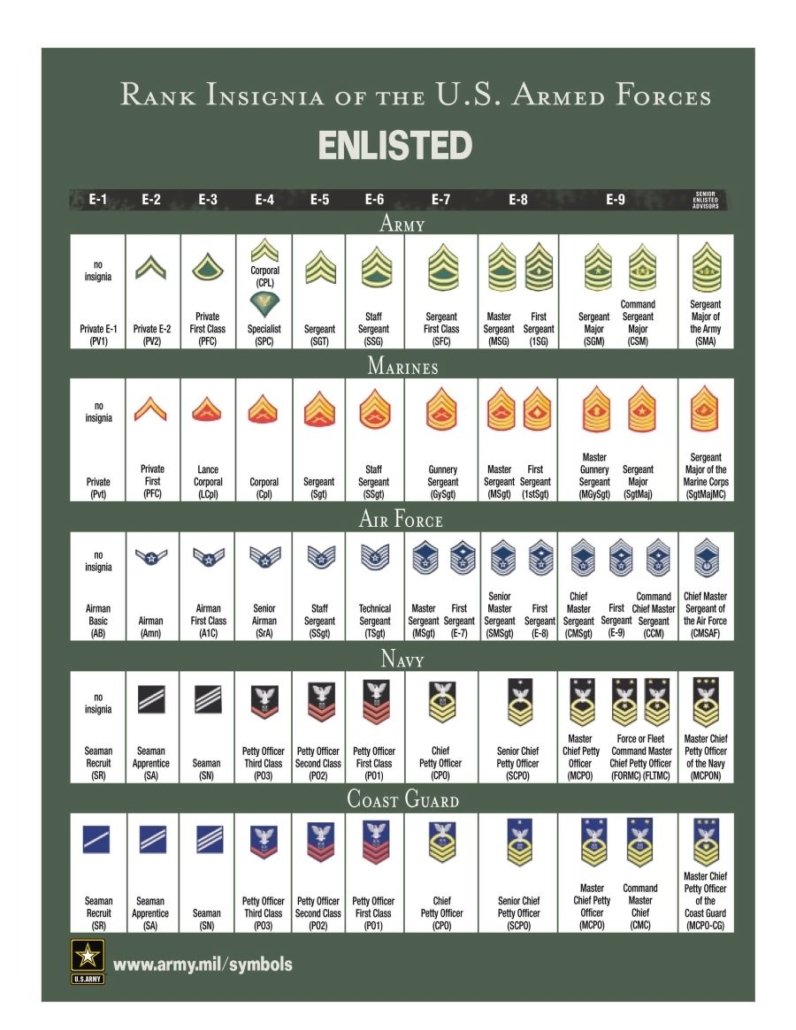 US Military Ranks Enlisted