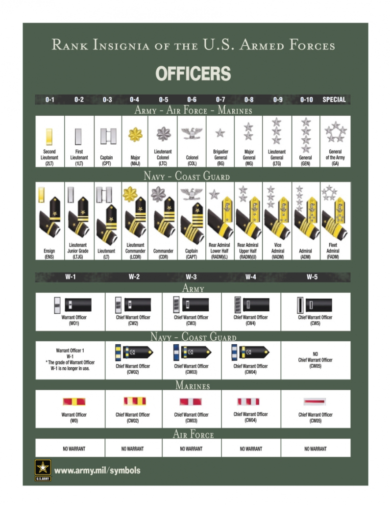 US Military Ranks Officers
